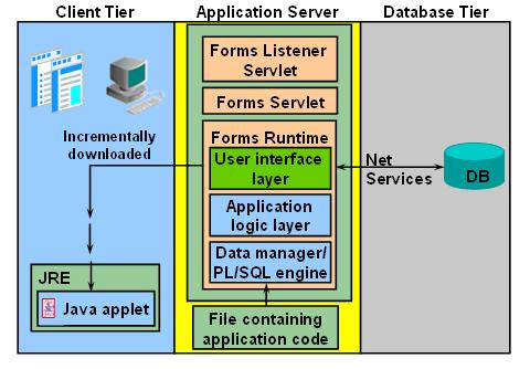 Oracle Forms | Dibyajyoti Koch:A Blog on Oracle Application | Page 2