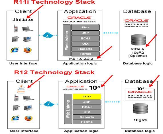 Oracle Applications R12 Architecture Dibyajyoti Kocha Blog On