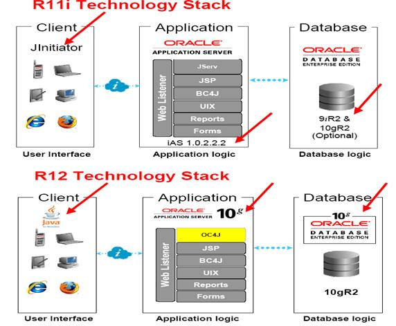 Oracle applications r12 architecture dibyajyoti kocha blog on architecture r11i vs r12 ccuart Gallery
