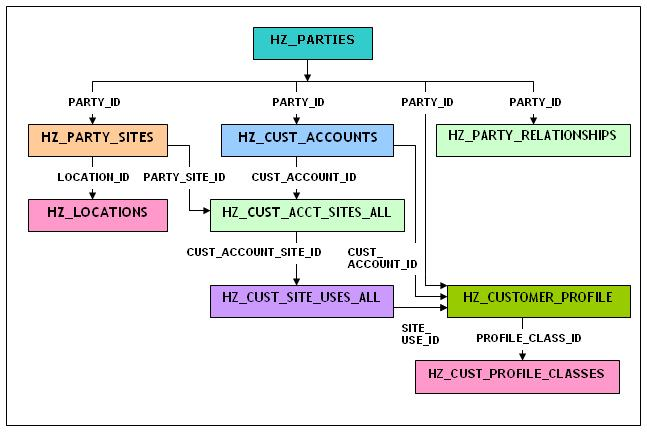 HZ tables in Oracle Receivables | Dibyajyoti Koch:A Blog on Oracle
