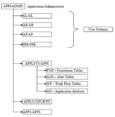 Oracle Application:Data Model | Dibyajyoti Koch:A Blog on