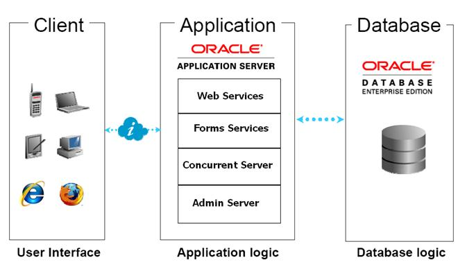 oracle applications r12 architecture dibyajyoti koch a blog on SAP ERP Architecture Diagram