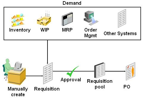 what is procurement cycle pdf