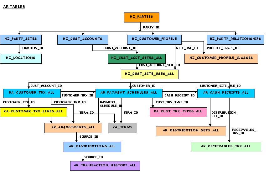 Oracle Apps Receivables (AR) Tables R12.2.X