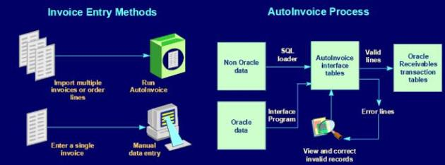 AutoInvoice in Oracle Apps R12   Dibyajyoti Koch:A Blog on