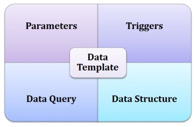 Sections of Data Templates